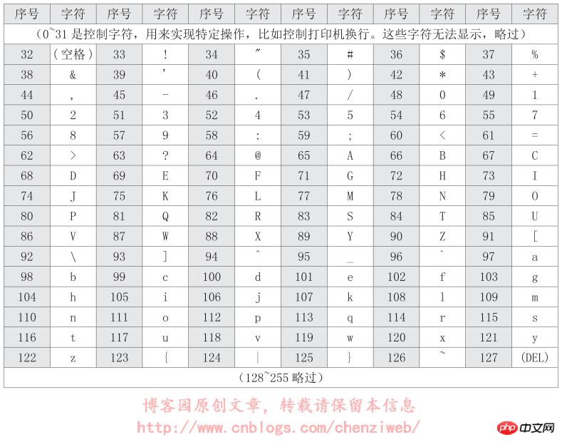 造成网页乱码的根本性原因是什么 Html教程 Php中文网