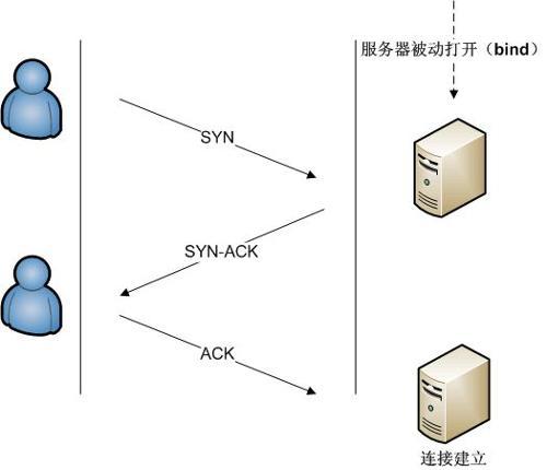 浅析TCP传输的三次握手四次挥手策略