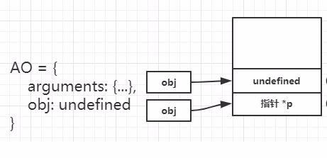 JavaScript参数传递图解教程