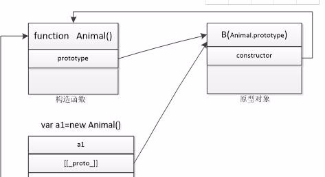 javascript继承体系详解