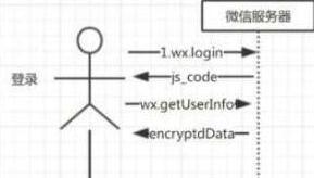 微信小程序获取用户手机号代码分享