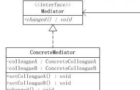 JavaScript调停者模式实例详解