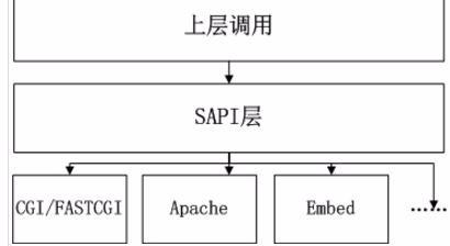 PHP的生命周期详解