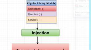 AngularJS、 Angular 2、Angular4的区别详解
