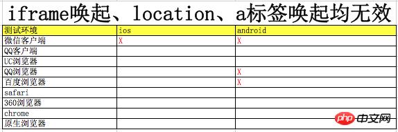html5唤起app的方法