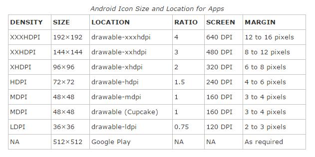 Android的APP怎样制作LOGO的尺寸