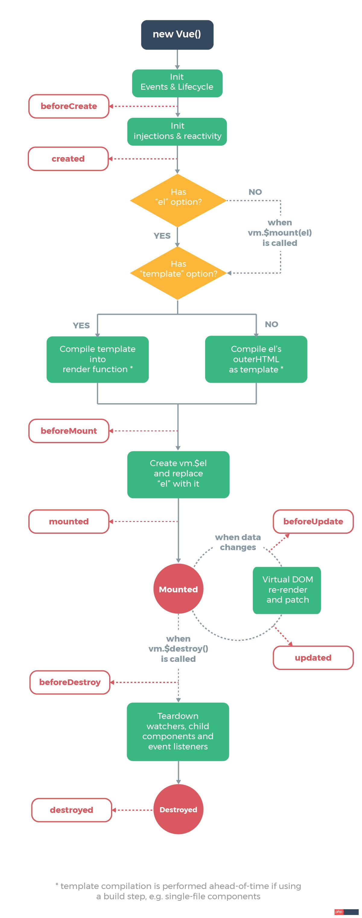 vue.js中created方法的使用详解