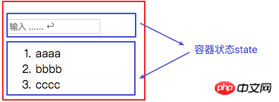 React进行组件开发步骤详解