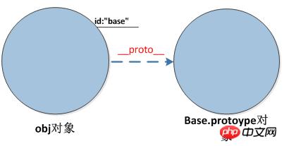JS的new()底层逻辑详解