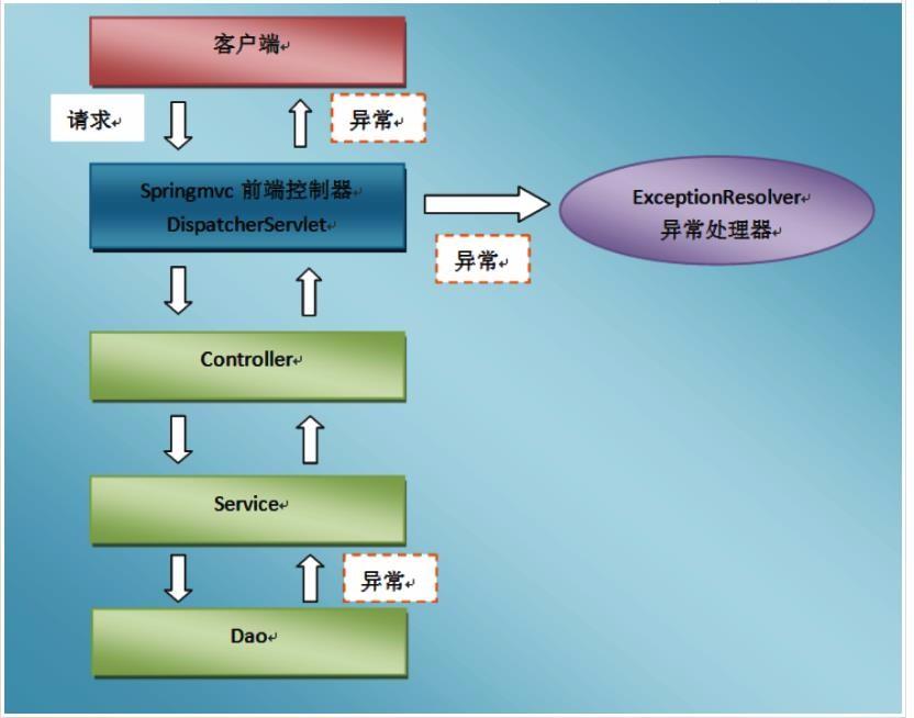 Spring MVC核心技术 - Java专栏