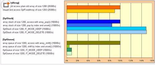PHP SPL应用浅析
