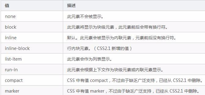 CSS的元素的隐藏与显示