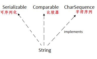 string-implements.png