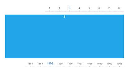 jQuery横向时间轴插件timeline