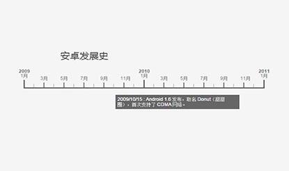 jQuery安卓发展史时间轴代码