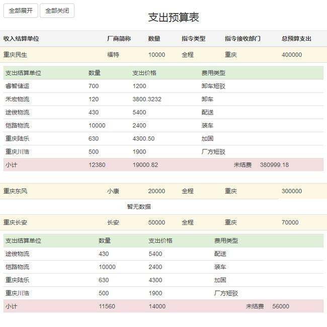 jQuery JSON动态获取表格数据代码