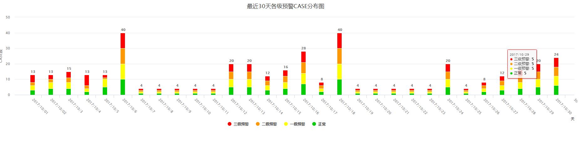 highcharts.js的柱形图插件实现最近30天各级预警CASE分布图代码