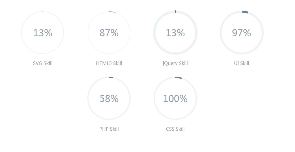 CSS3圆形进度条动画效果
