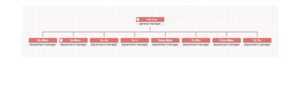 jQuery组织结构图表插件OrgChart