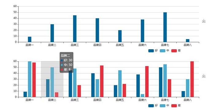 jQuery echarts柱状图数据统计图表插件