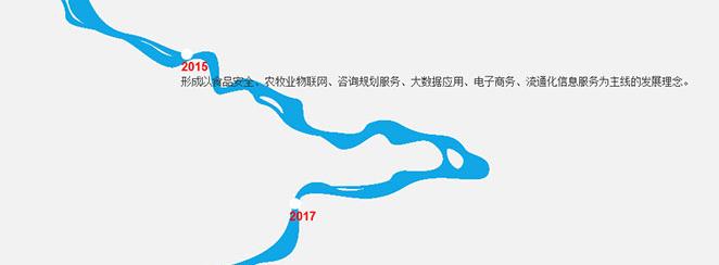 CSS3+H5动画河流时间轴代码