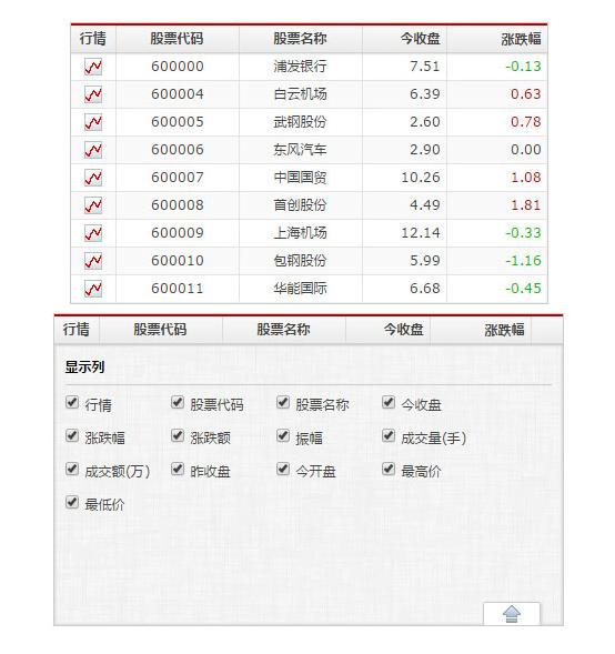 jQuery+H5股票数据表格插件mmGrid