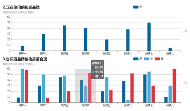 jQuery-echarts柱状图统计表代码