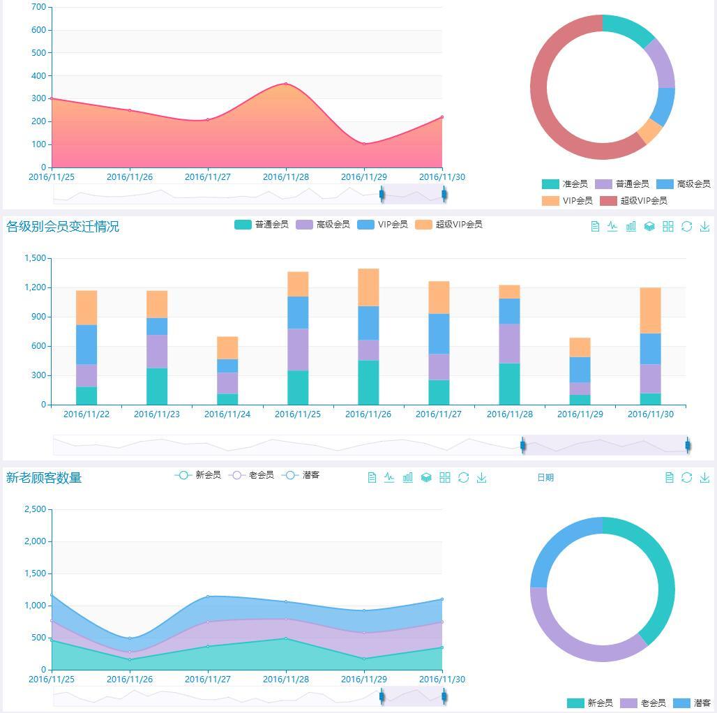 js-实现网站常用各种数据分析统计图形图表特效