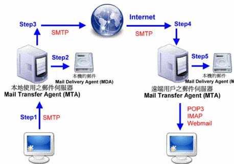 Softalk Mail Server