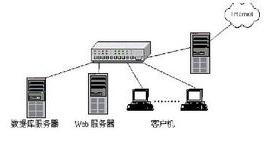 IIS 7.0 官方安装版