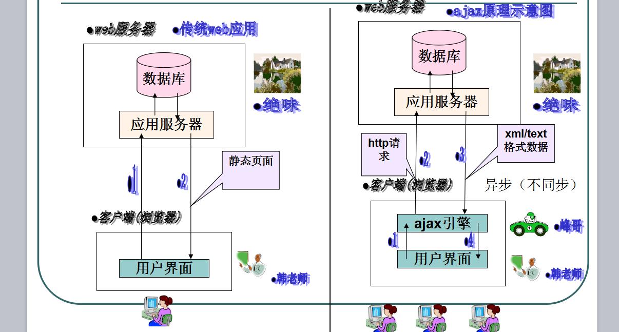 传智播客AJAX视频教程课件源码