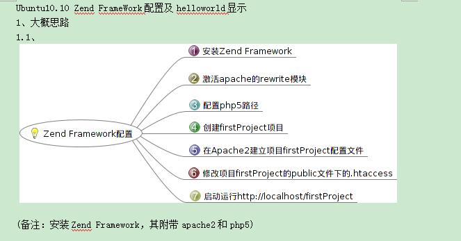 Zend Framework配置 中文WORD版