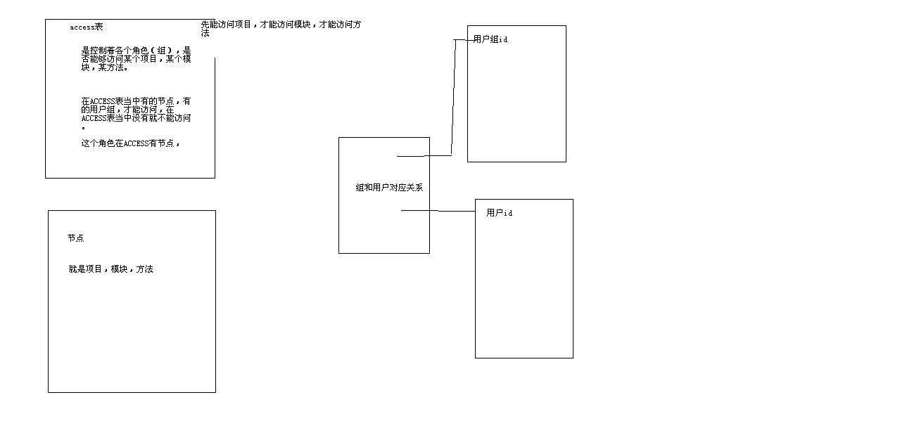 LAMP兄弟连ThinkPHP视频教程源码