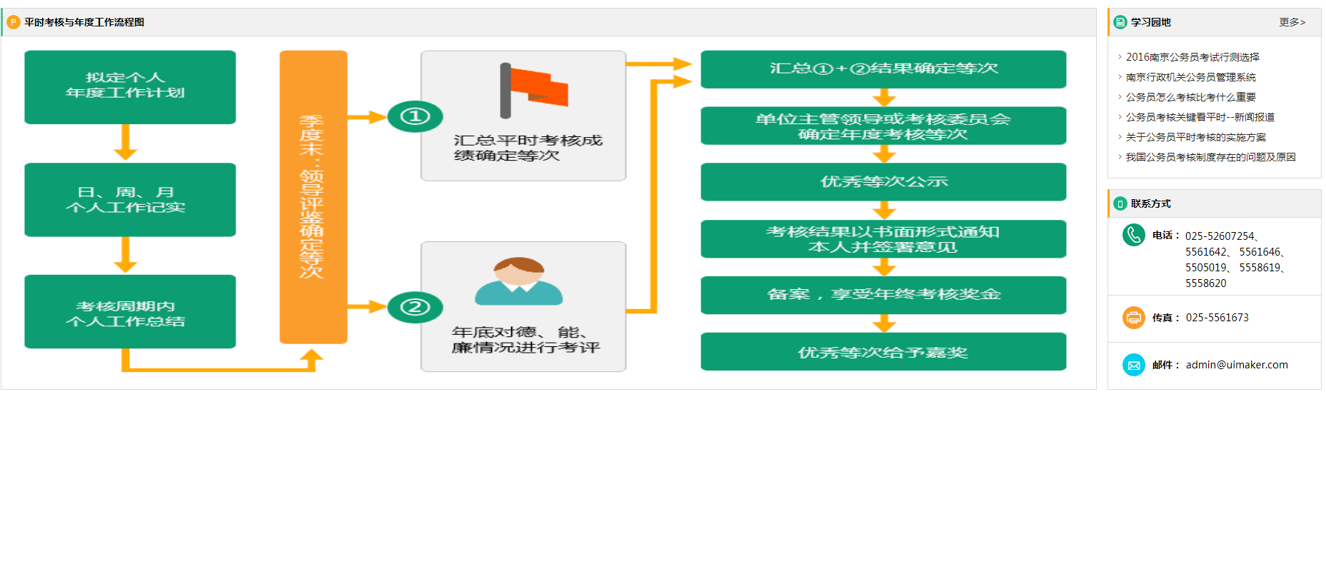 工作信息考核管理模板