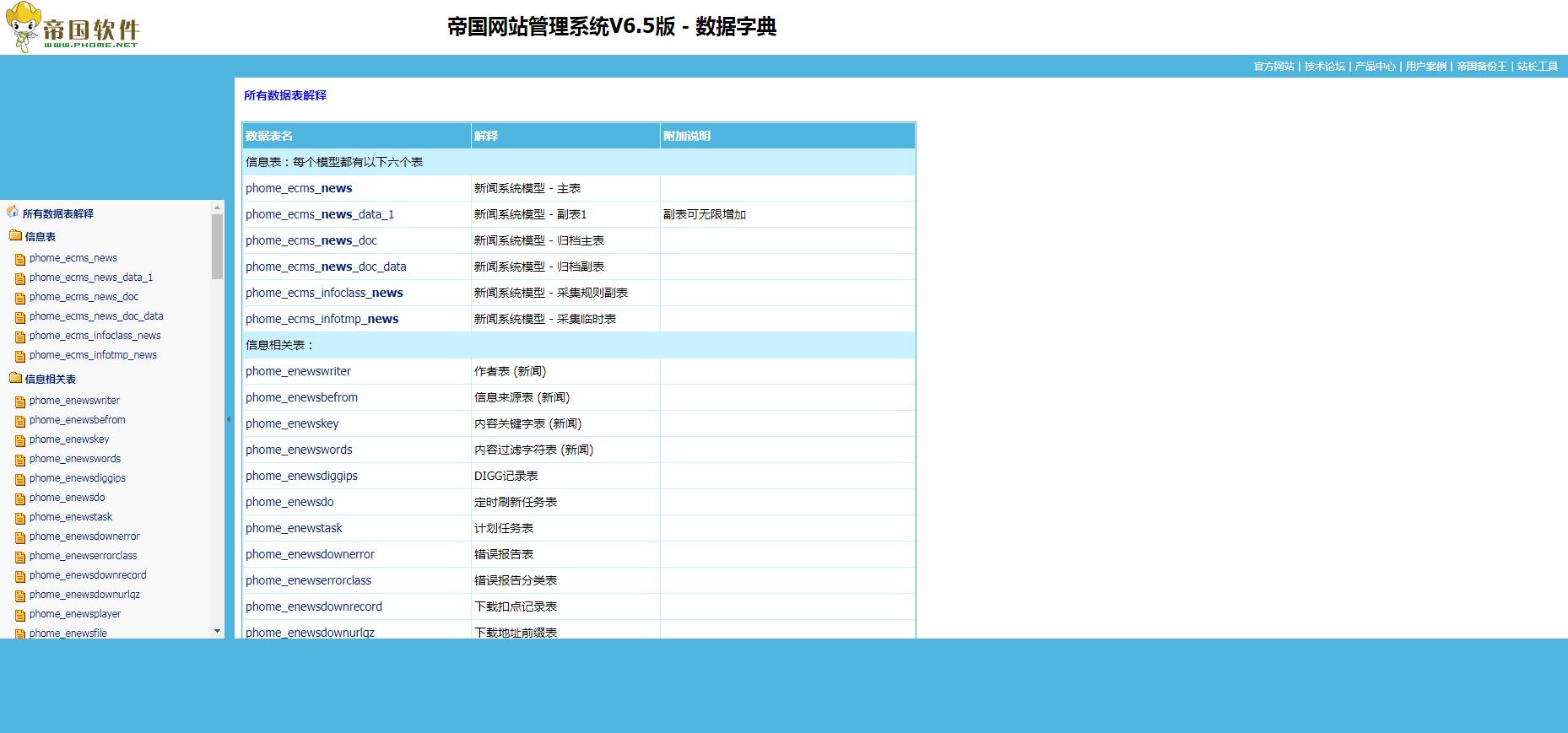 帝国网站管理系统 v6.5 数据字典
