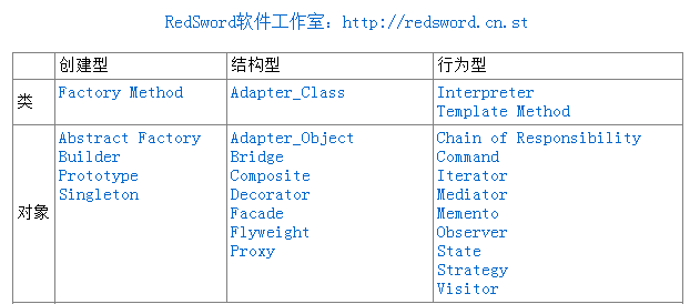 设计模式迷你手册(RedSword软件工作室)