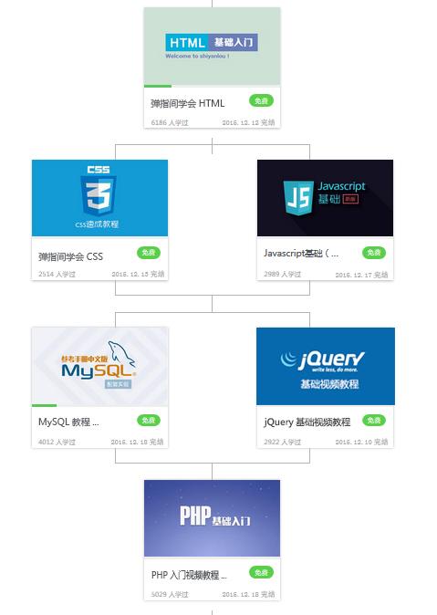 PHP技术学习路线图