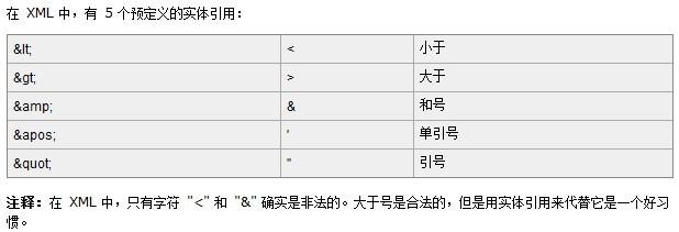 php操作xml入门之xml标签的属性分析