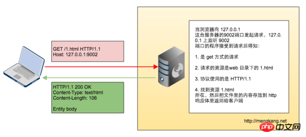 php实现动态web服务器的方法