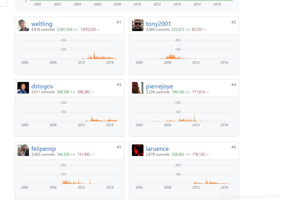从PHP官方大佬的离开,来分析未来PHP的发展