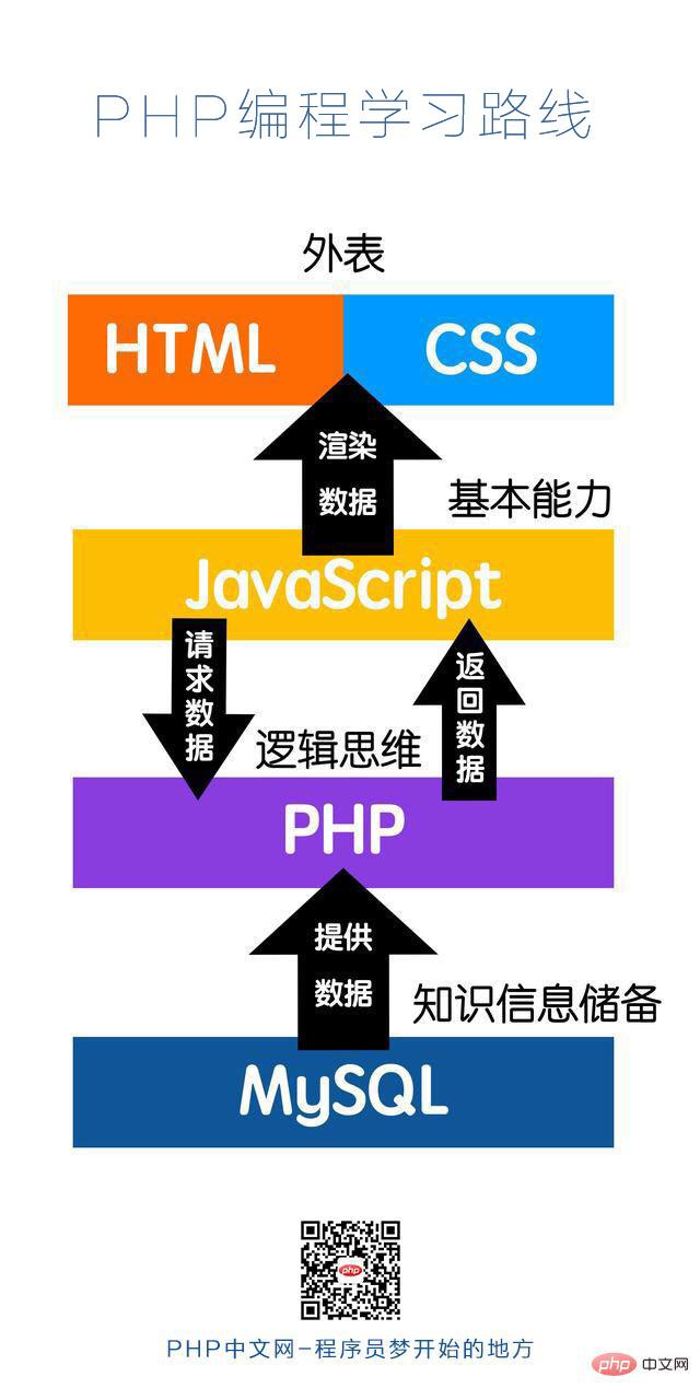 php語言入門教程(PHP編程學習路線圖)