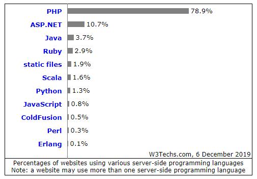 PHP 2019年全球份额到底占多少?来自W3Techs的一项调查