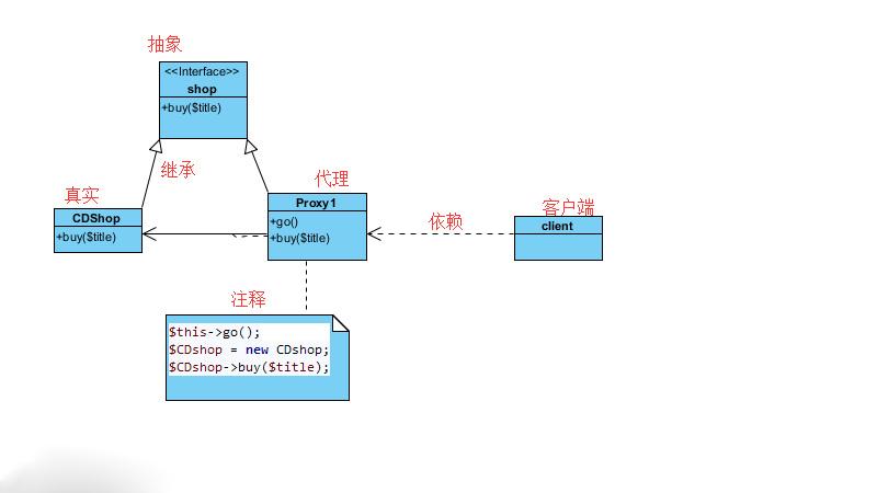 怎么理解PHP代理模式