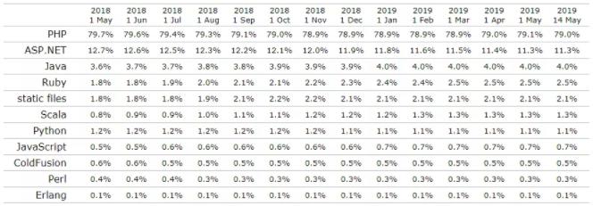 PHP使用统计和市场定位最新报告