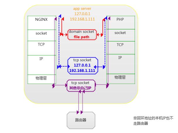 PHP-FPM与Nginx的通信机制总结