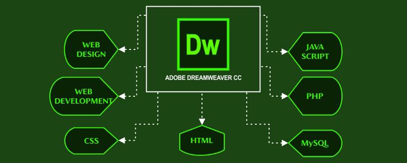 dw如何运行php文件