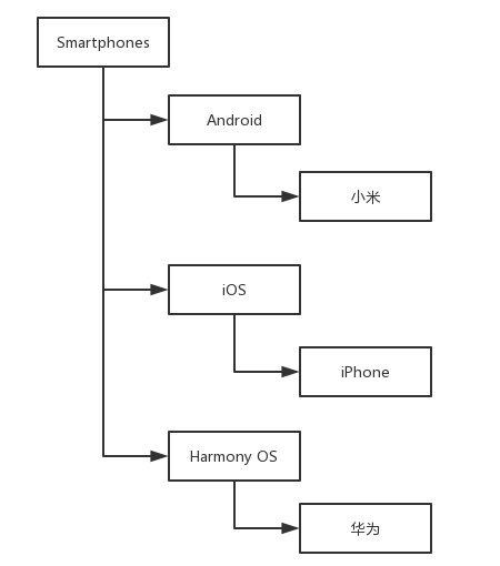 树状数据结构存储方式(查询篇)