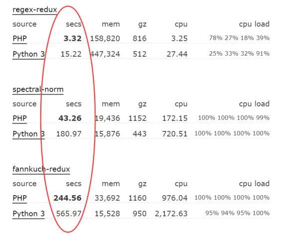 同为动态语言,PHP为何比Python快那么多?原因解析