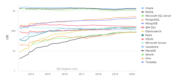 国内数据库排行榜(2020年4月)