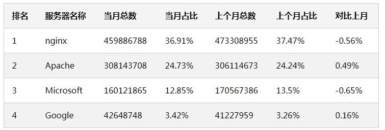 Web 服务器排行榜(2020年04月)